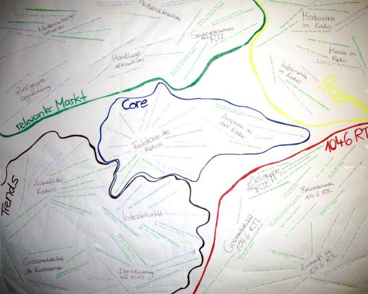 Consensus-Map als Forschungsergebnis